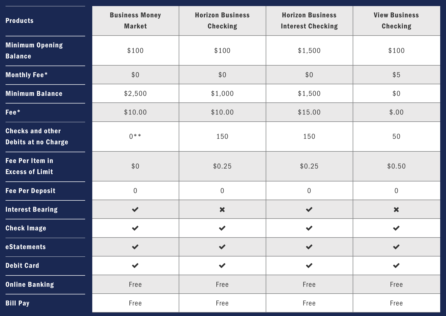 Compare Business Checking